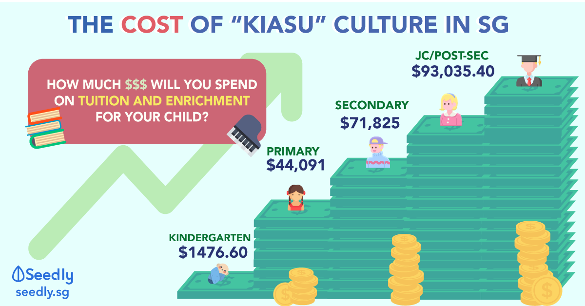 cost kiasu culture singapore tuition enrichment class