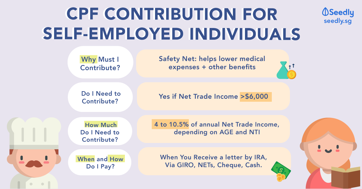 self employed cpf contribution singapore
