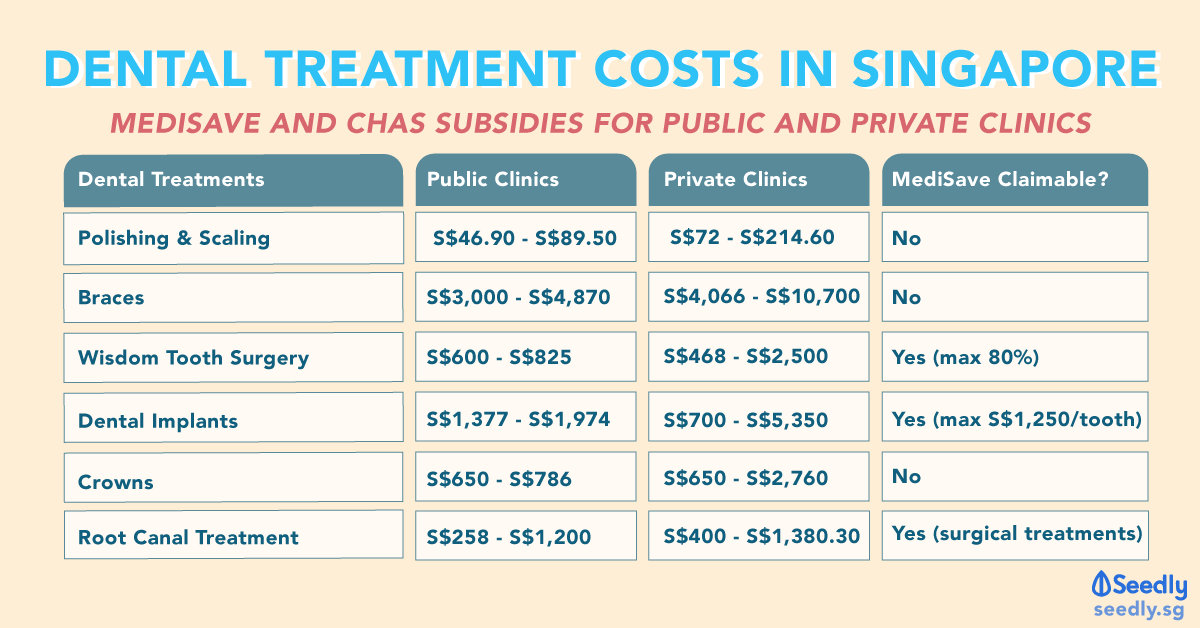 How Much Does It Cost To Visit A Dentist In Singapore?
