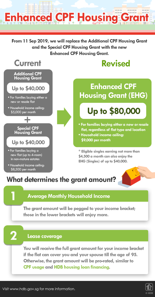 Enhanced CPF Housing Grant Overview