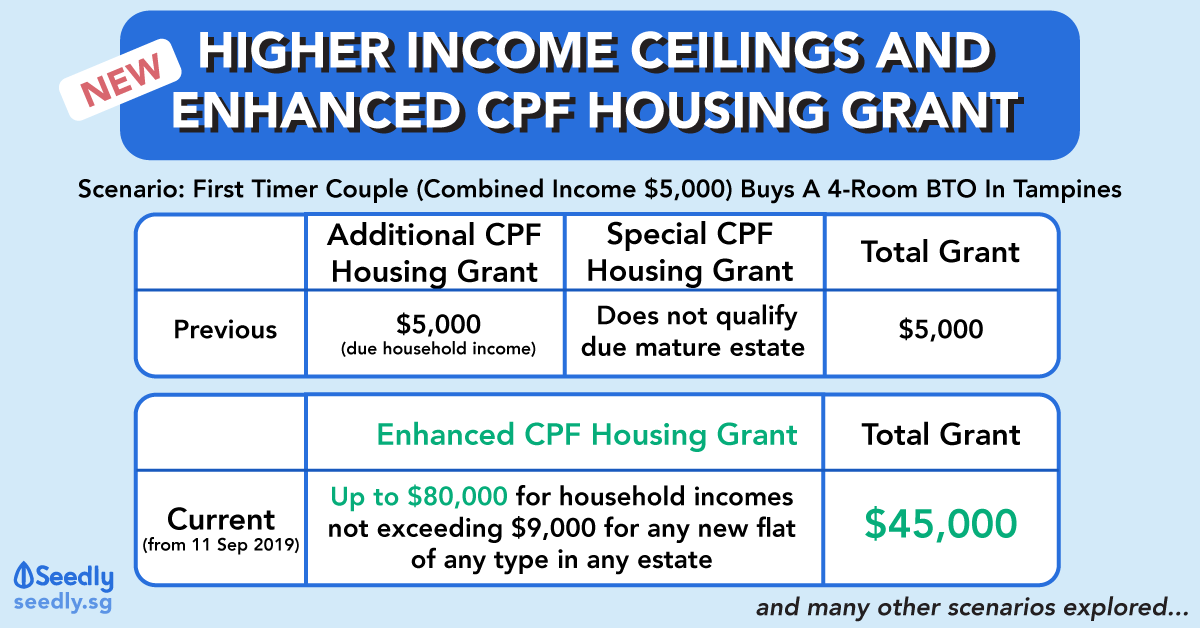 The Definitive Guide To The New Enhanced CPF Housing Grant
