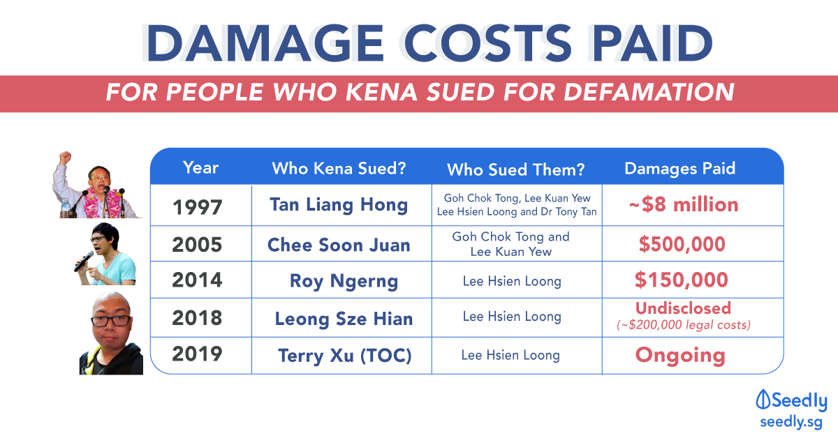 Seedly Terry Xu The Online Citizen Legal Damages Defamation Cost