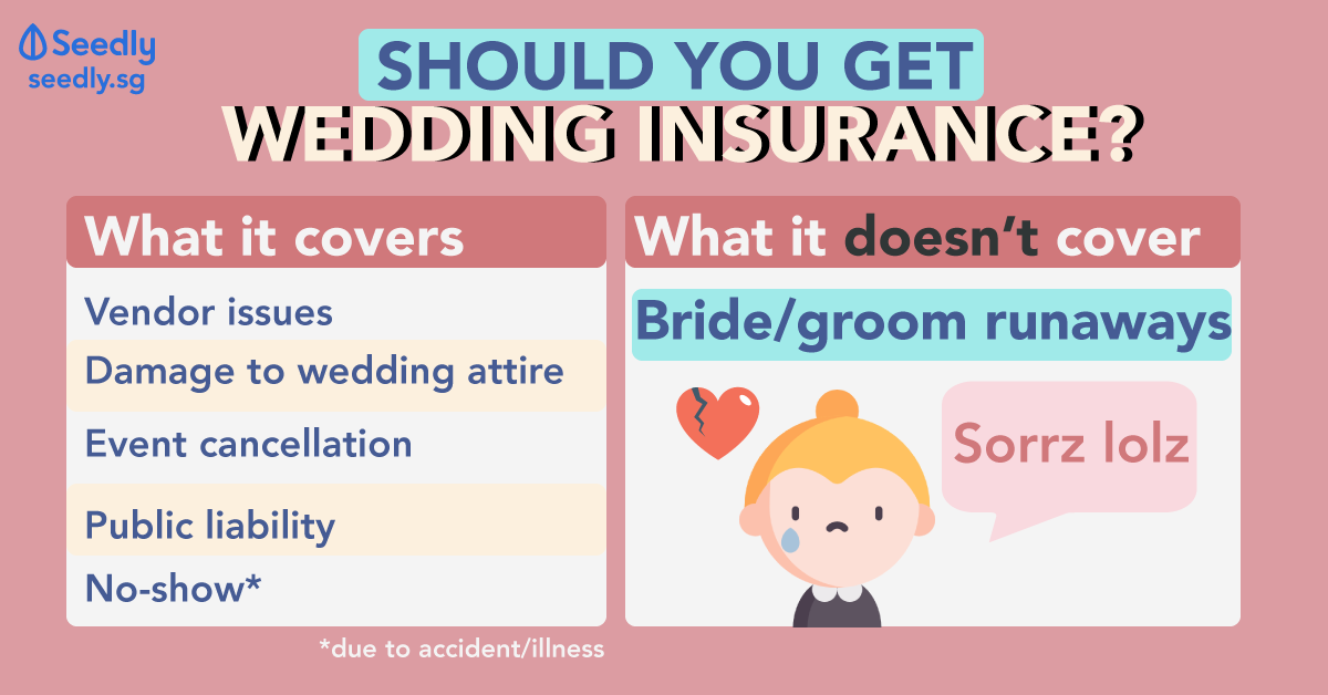 Should You Get Wedding Insurance?