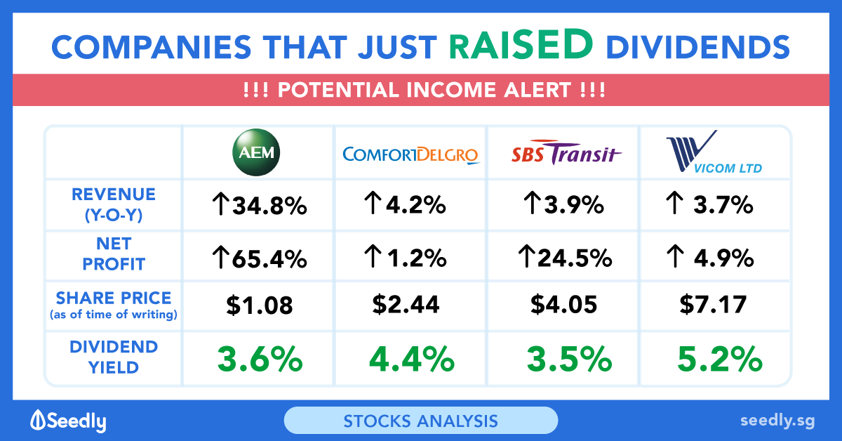 Seedly Income Stocks Raise Dividends