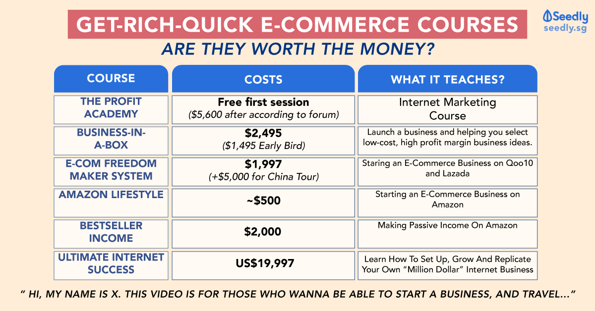 E-Commerce Courses, Imran, Dominic Tay, Andrew Tan, Benjamin Tan, Ewen Chia