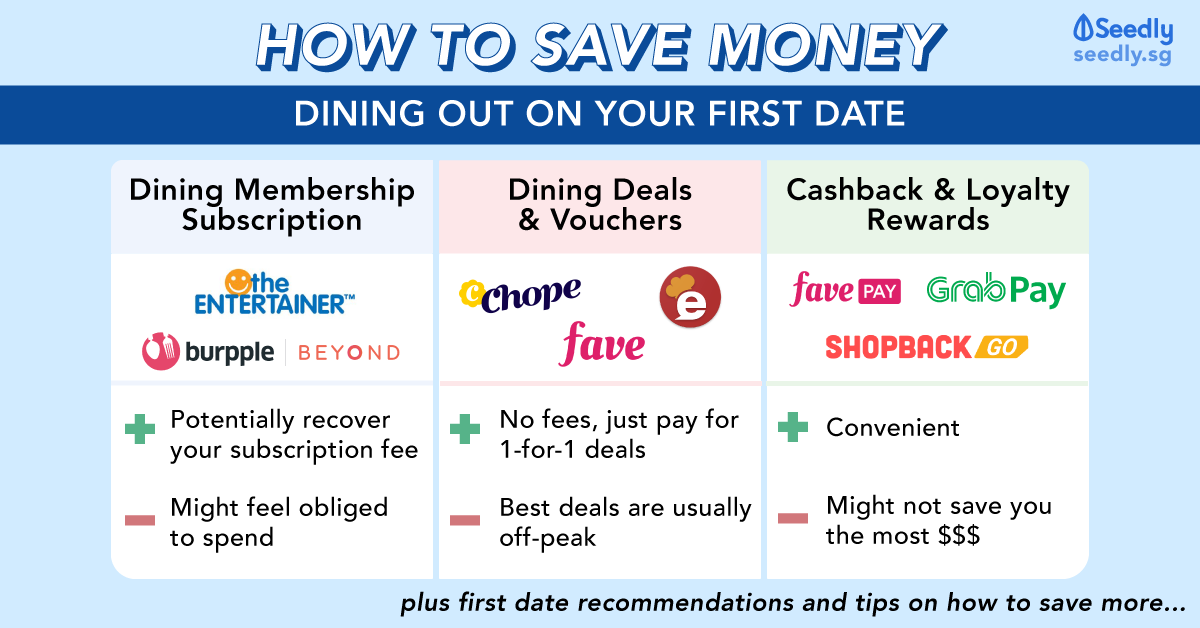 How To Save Money Dining Out First Date