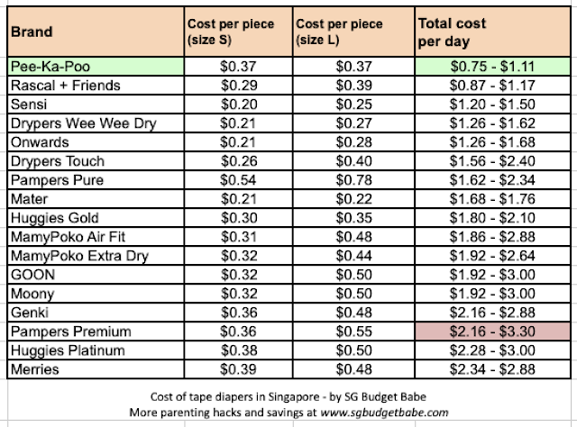 Cost of Diapers Singapore