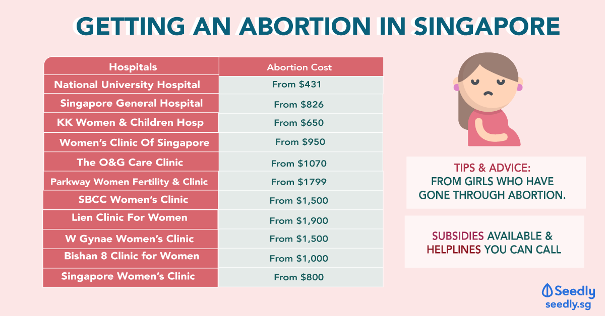 cost of abortion in Singapore