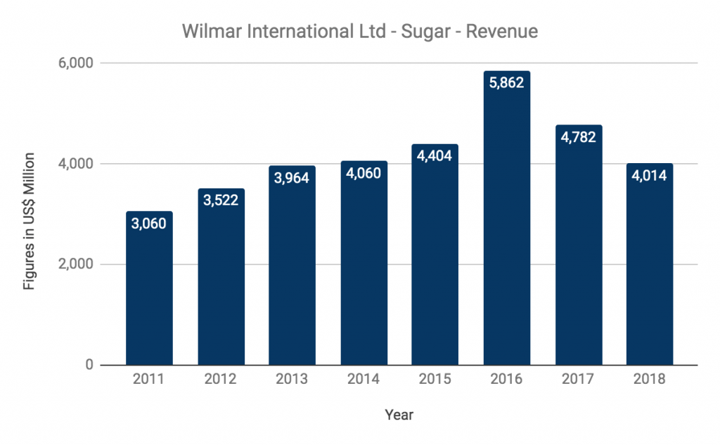 Wilmar International Limited Sugar Revenue