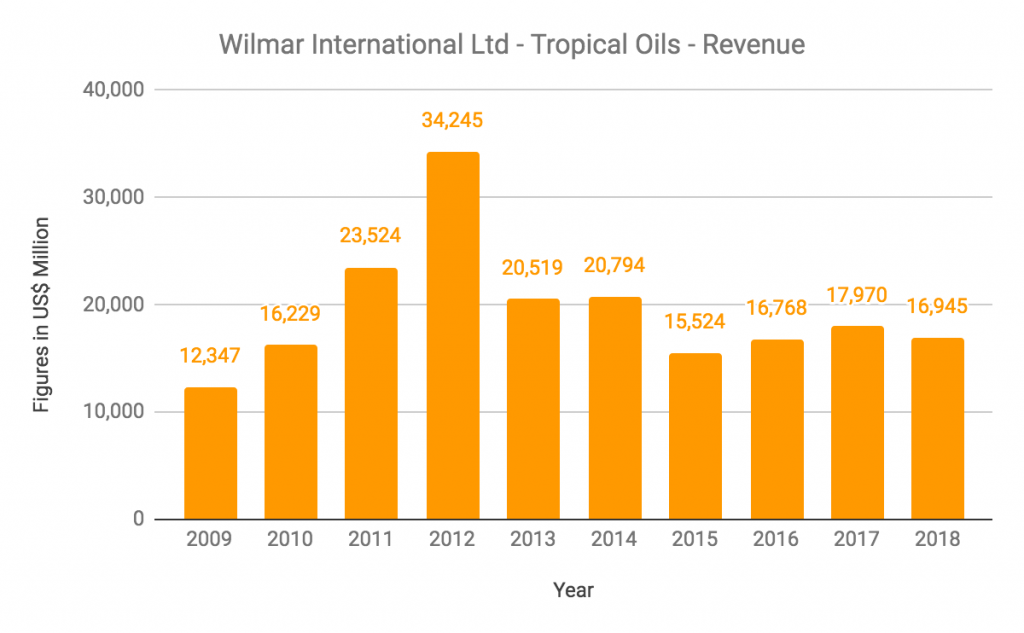 Wilmar International Limited Tropical Oils Revenue
