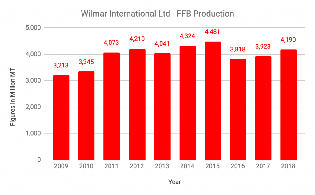 Wilmar International Limited FFB Production