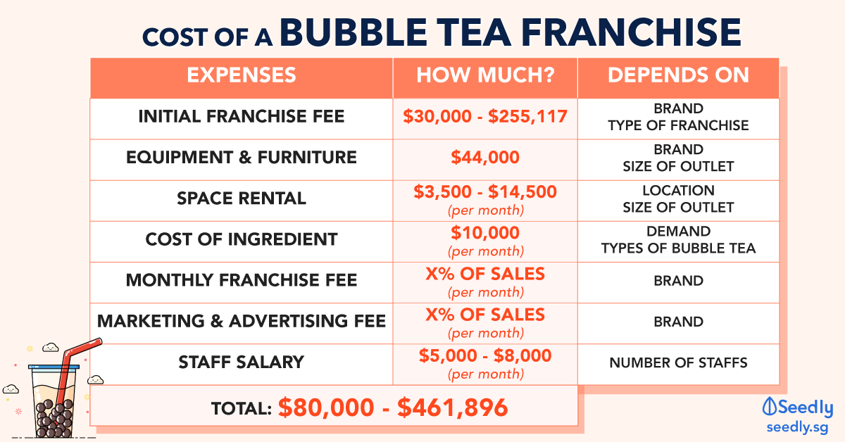 Cost of a bubble tea franchise in Singapore