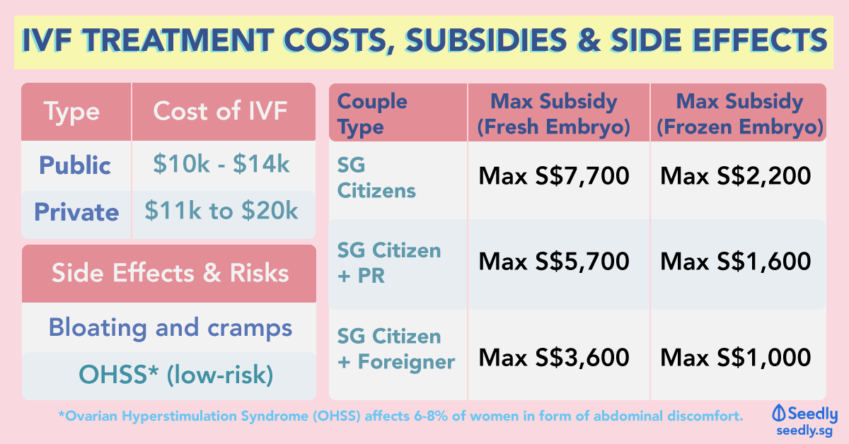 IVF Treatment Costs Subsidies in Singapore
