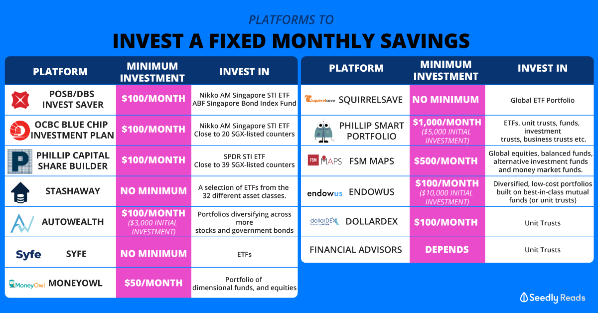 platforms to invest fixed monthly savings with little money