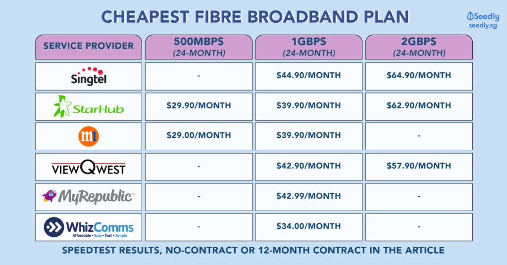Cheapest broadband plan in Singapore