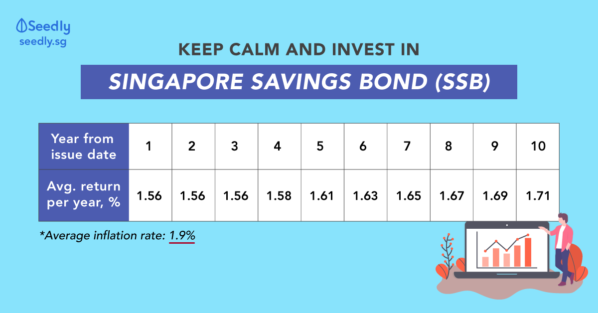 Singapore Savings Bond (SSB) December 2019