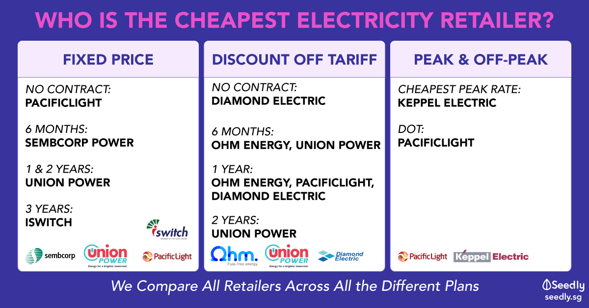 Cheapest Electricity retailer in Singapore 2020