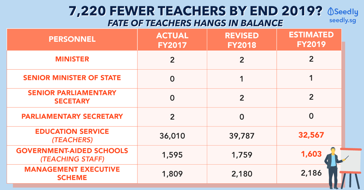 number of teachers in Singapore MOE budget 2019