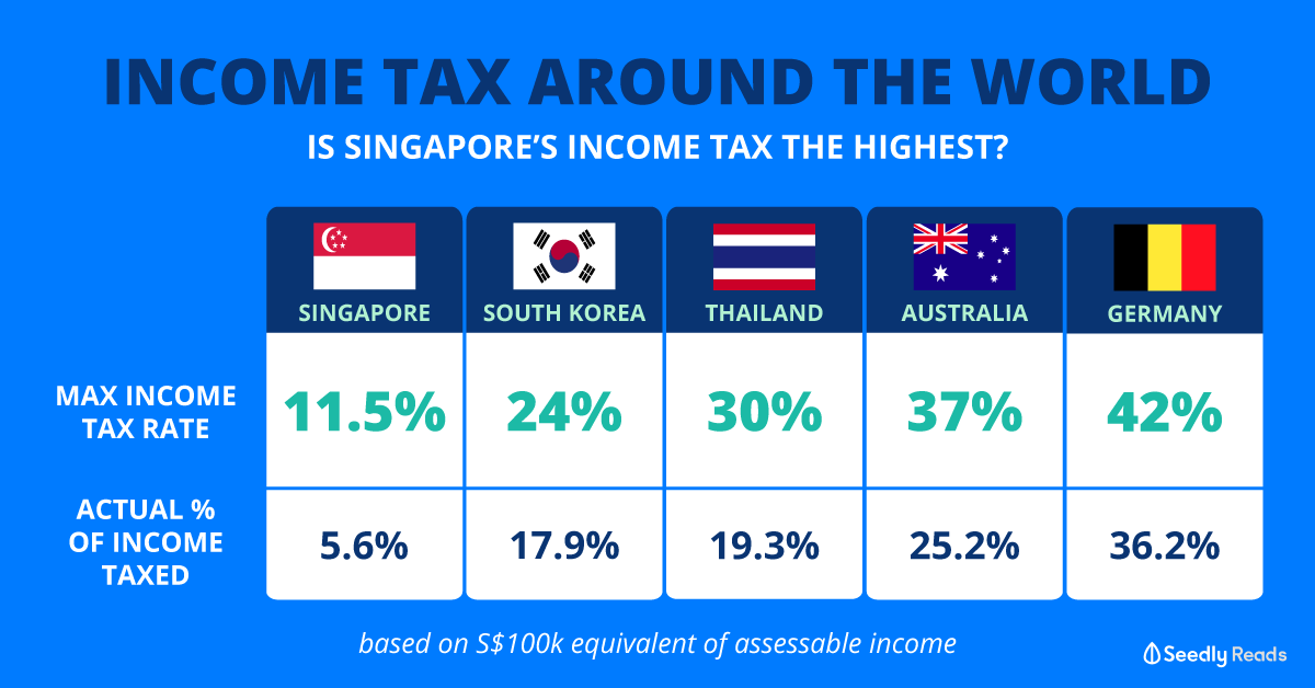 Seedly Income Tax Worldwide Comparison