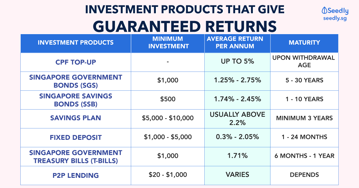 Investment products that give guaranteed returns
