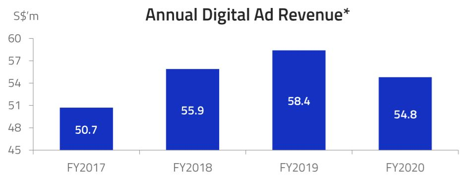SPH total digital ad revenue trend (FY2017 to FY2020)