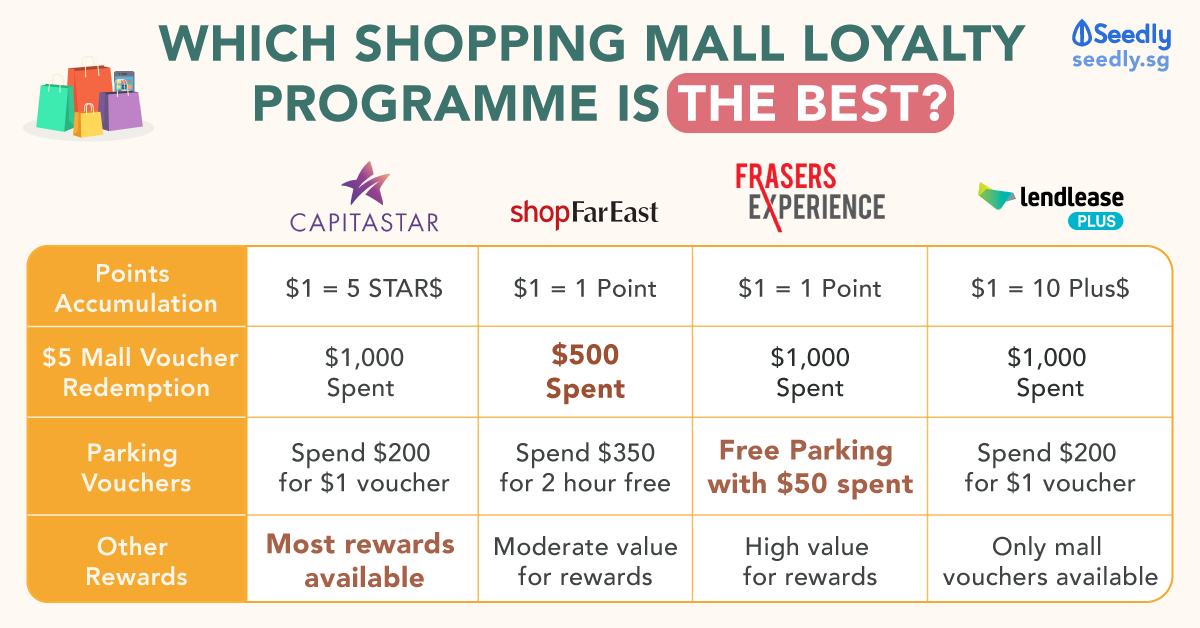 best shopping mall loyalty programme, capitastar, shopfareast, frasers experience, lendlease plus