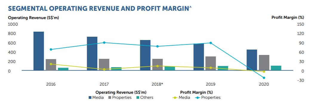 SPH revenue and profit highlights (2016 to 2020)