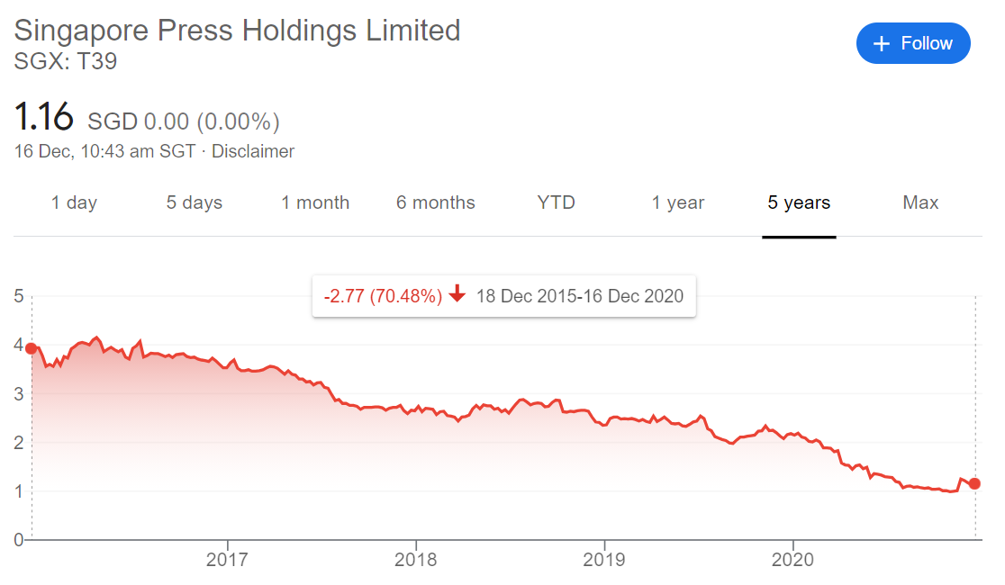 SPH share price 5-year trend (Dec 2015 to 2020)