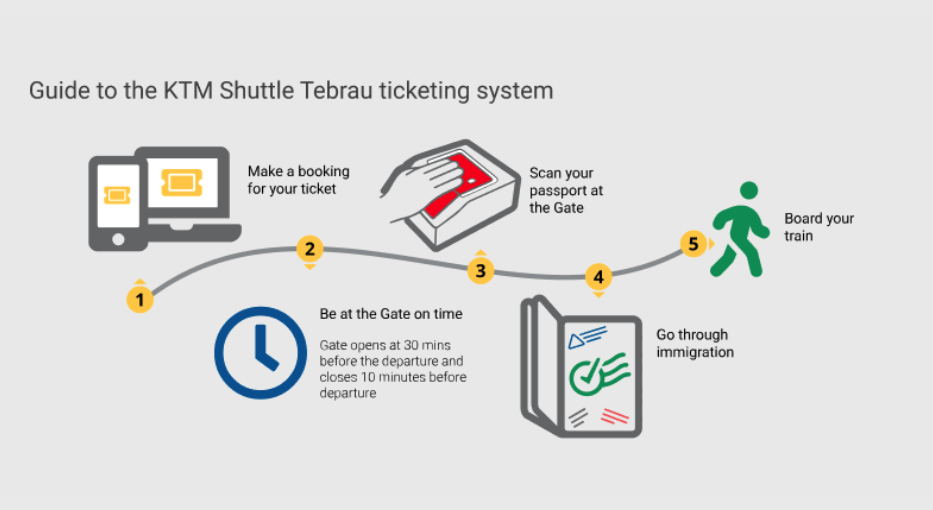 KTM shuttle tebrau passport automation