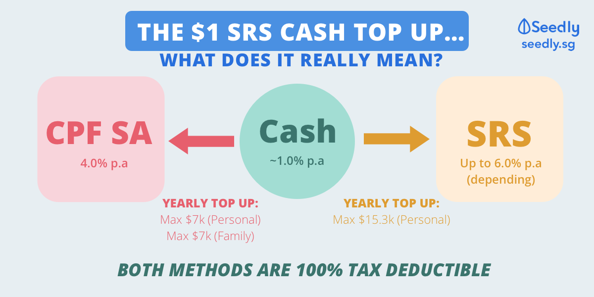SRS vs CPF SA vs Cash