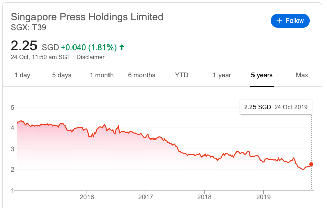 SPH share price from Google Finance