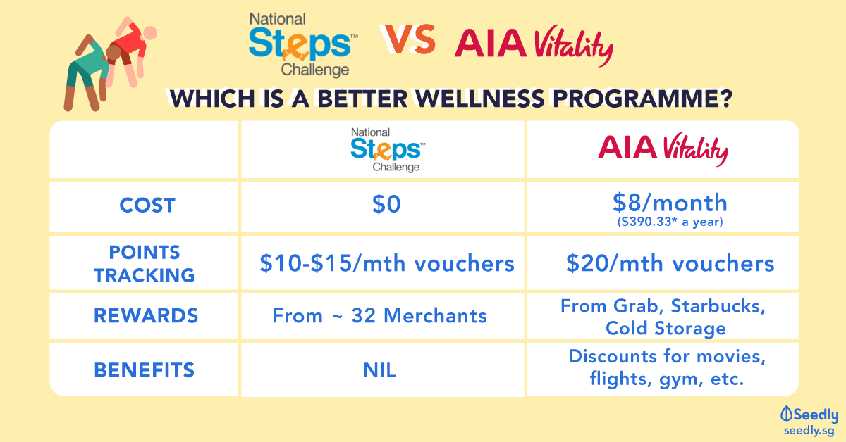 aia vitality vs national steps challenge