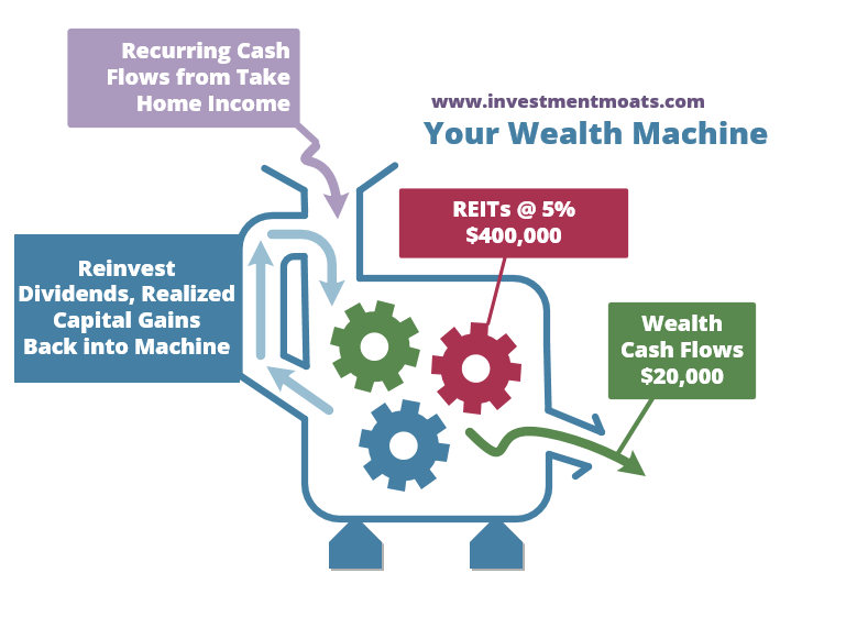 Investment Moats Wealth Machine