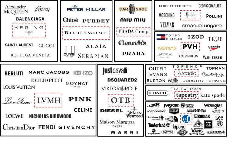 Luxury and Fashion conglomerates
