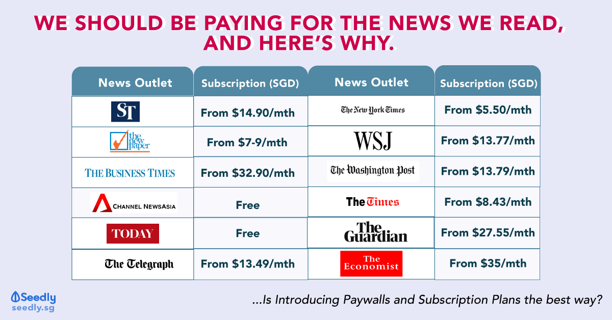 news subscription plans why we should pay for news