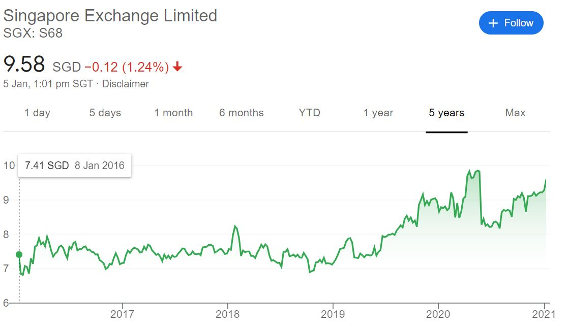 SGX share price from Jan 2016 to Jan 2021