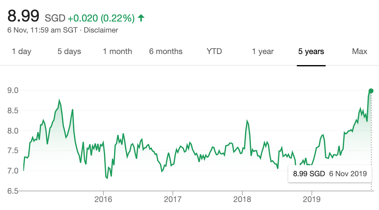 SGX Five-Year Share Price Trend From Google Finance