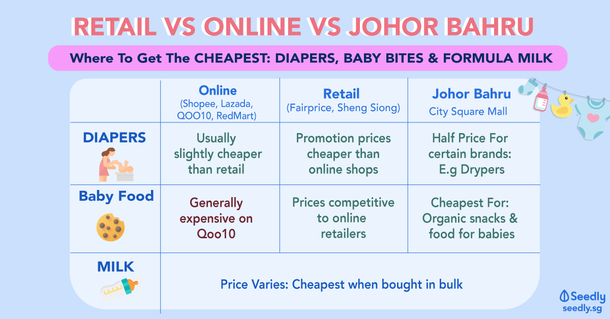 where to get the cheapest diapers baby food and milk formula