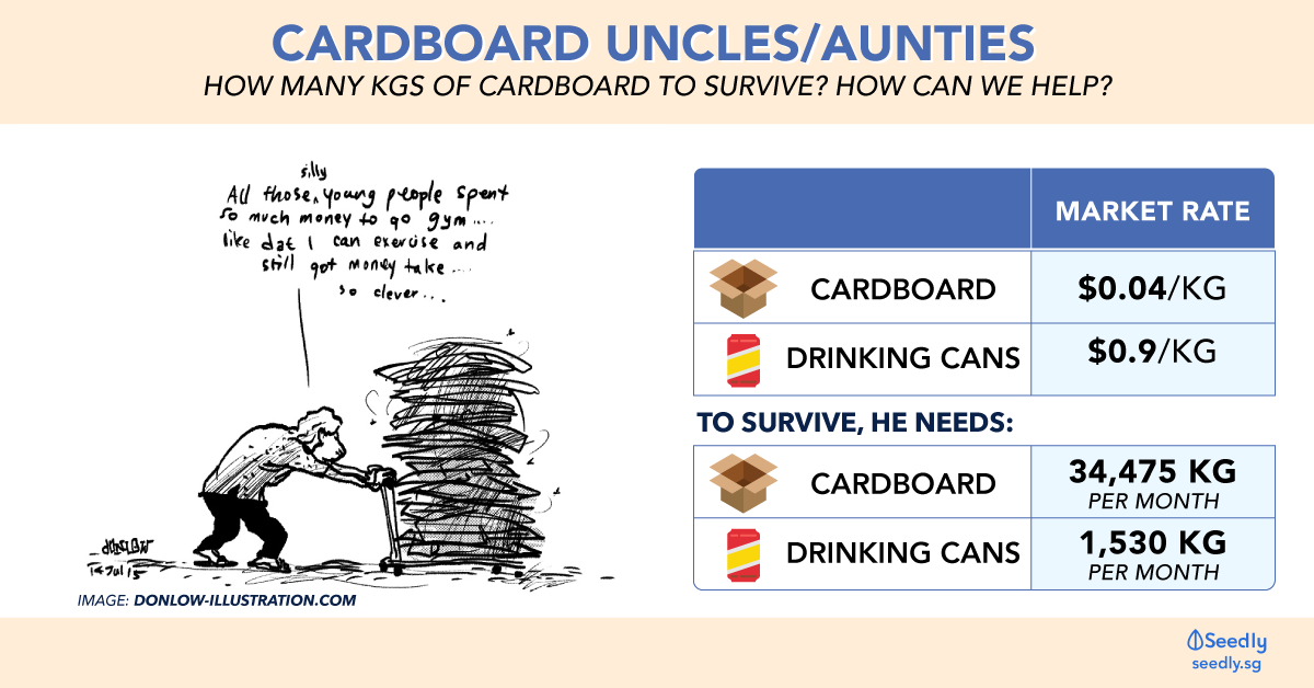 How much cardboard uncle/auntie makes