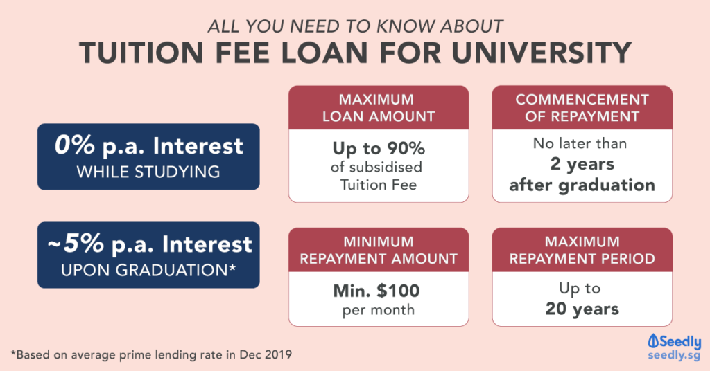 tuition fee loan for local universities singapore