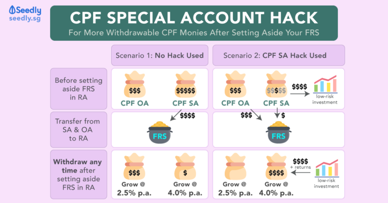 Turning 55 Soon? Here's A CPF Special Account Hack You'd Want To Know!