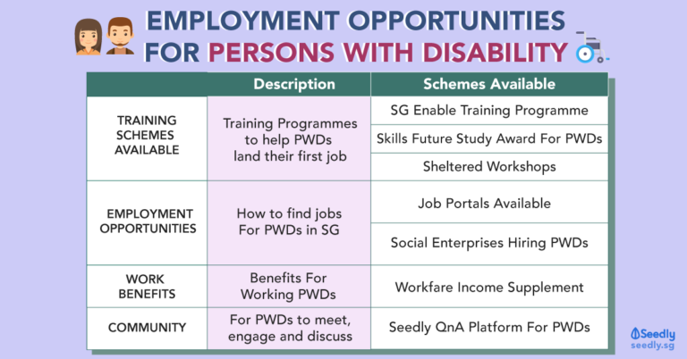 Employment Opportunities For PWDs In Singapore