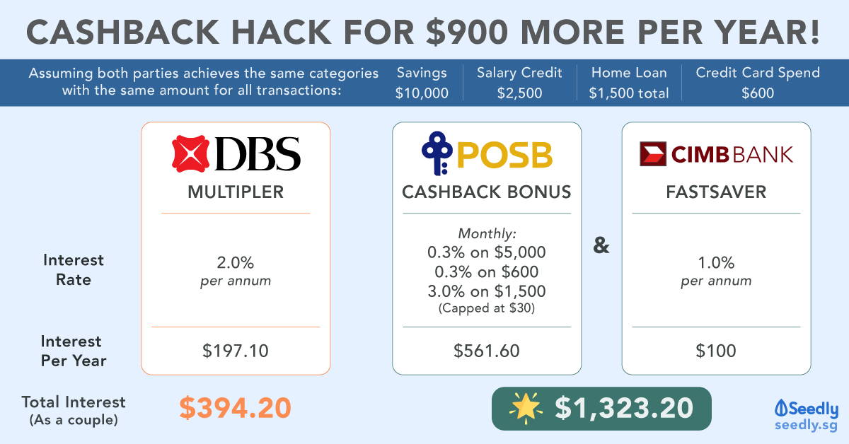 Cashback Hack using POSB Cashback Bonus and CIMB FastSaver for a couple to get $900 more in interest per year