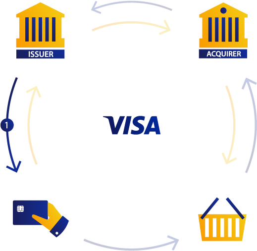 Visa Four Party Payment