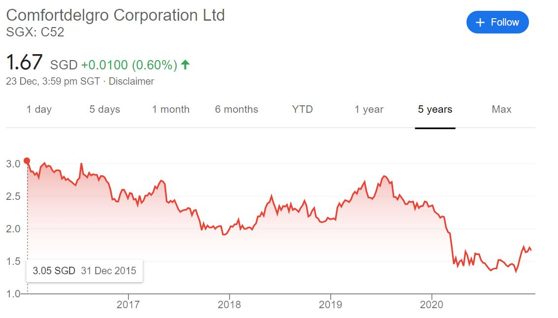 ComfortDelGro share price (Dec 2015 to Dec 2020)