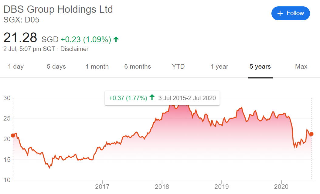 DBS share price over 5 years (as of July 2020)