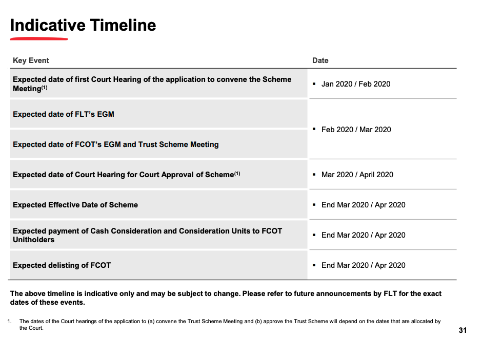 Frasers Logistics & Industrial Trust and Frasers Commercial Trust merger timeline