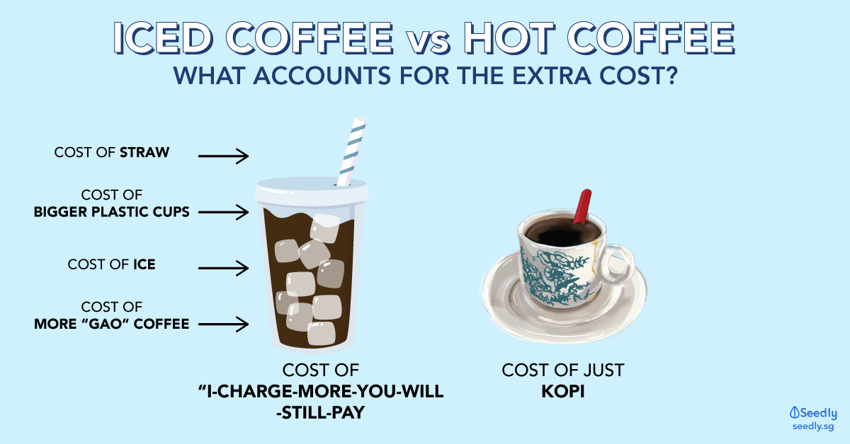 Ice coffee vs hot coffee