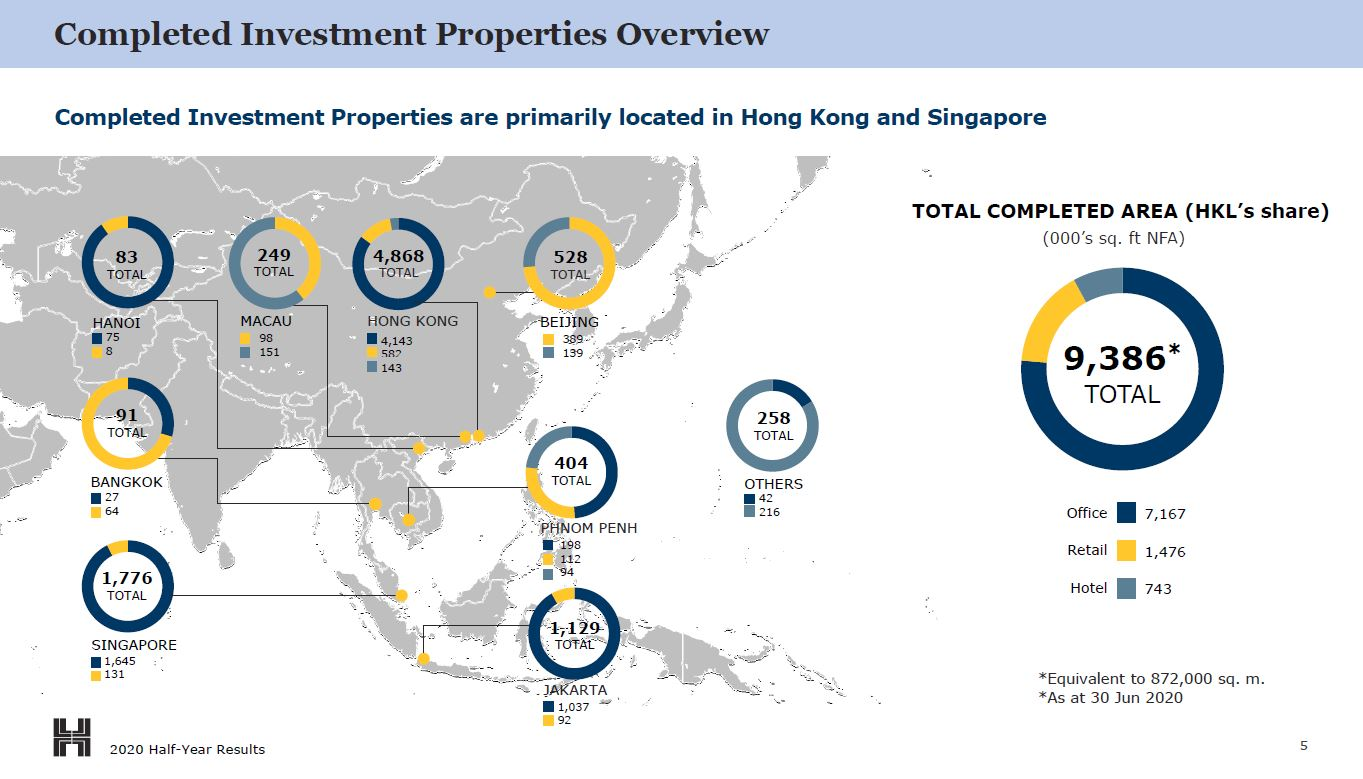 Hongkong Land investment prop overview (as of June 2020)