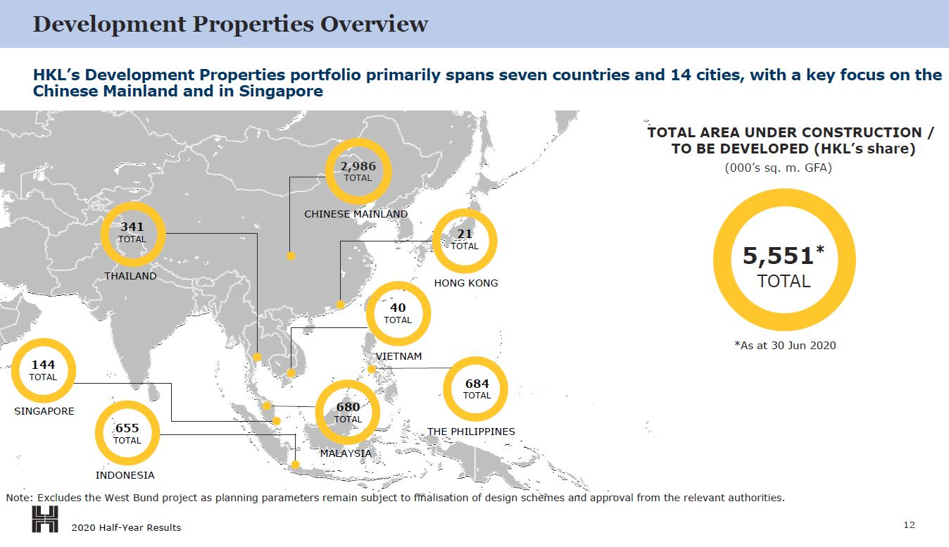 Hongkong Land development prop overview (as of June 2020)